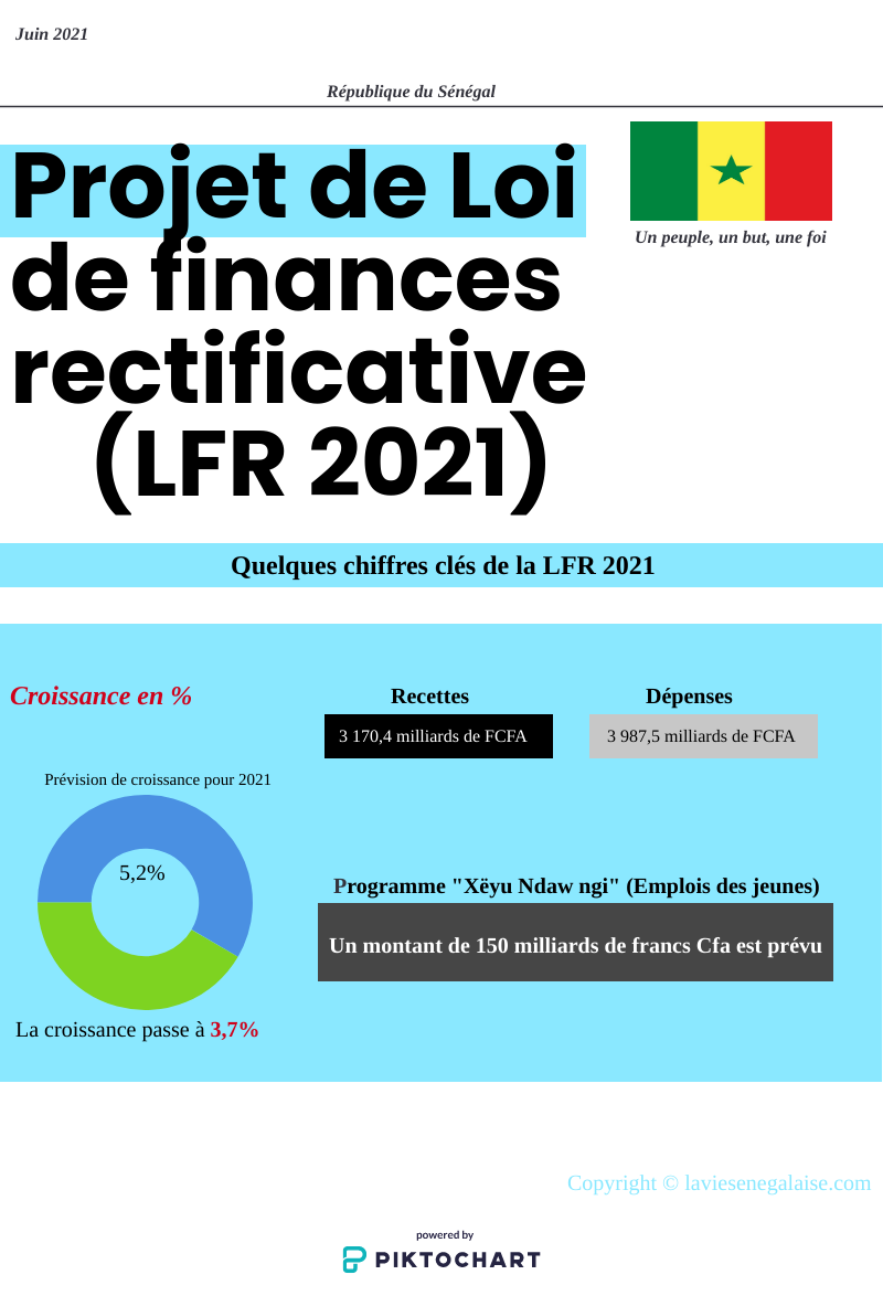 Projet de Loi de finances rectificative